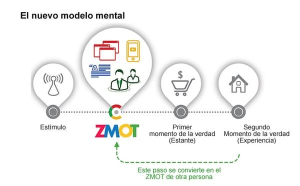 ZMOT_Momento_cero_de_la_verdad