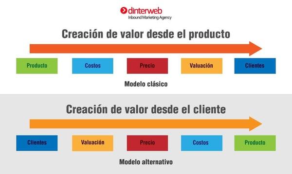 3e8a4666b Satisfacción del cliente: Valor del producto vs. Valor del cliente