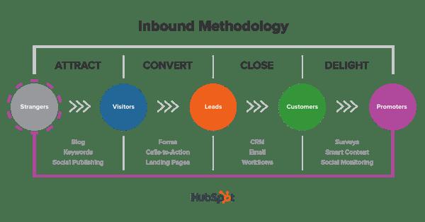 inbound metodology