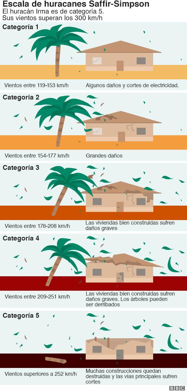 Irma: todo lo que no sabías de los huracanes