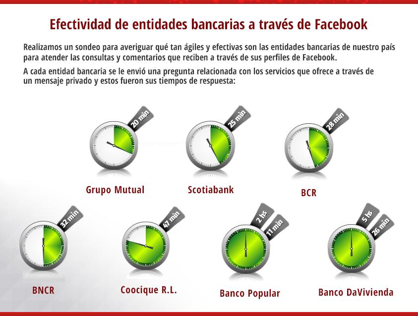 ¿Cuál es la capacidad de respuesta de los bancos a través de redes sociales?